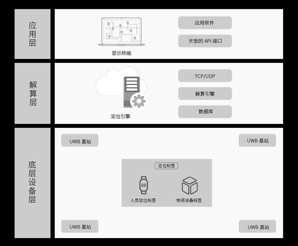 UWB定位系统架构.png