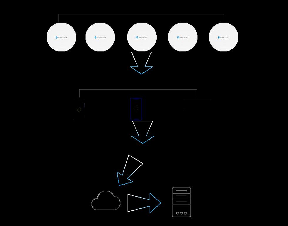 主动式蓝牙定位系统方案框架.png
