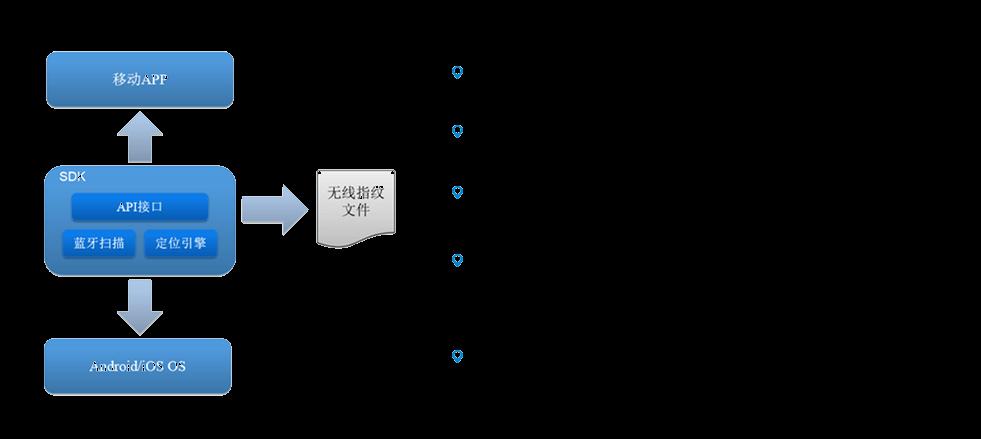 蓝牙定位引擎架构.png