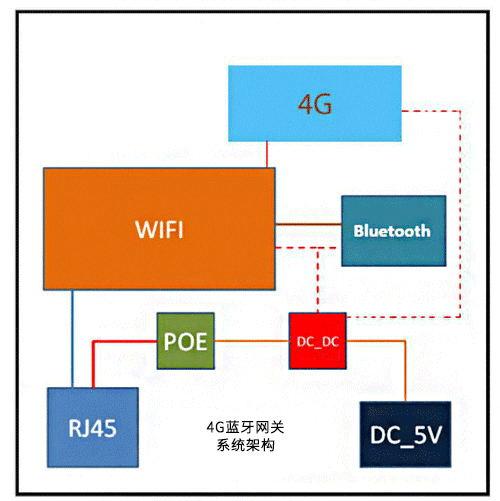 加4G蓝牙网关系统架构.jpg