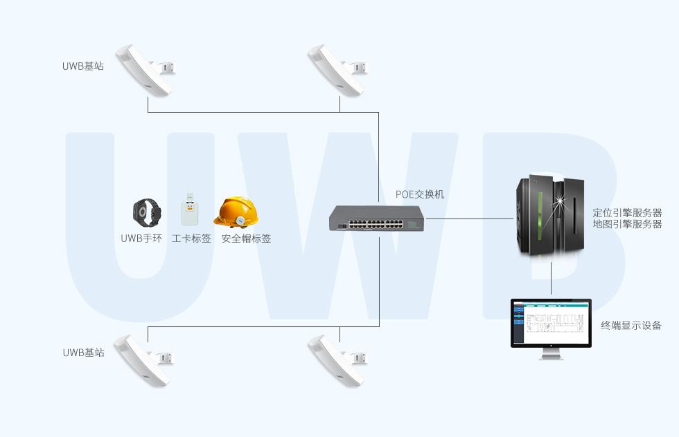 UWB基站室外型VDB2501UWB室内定位框架.jpg