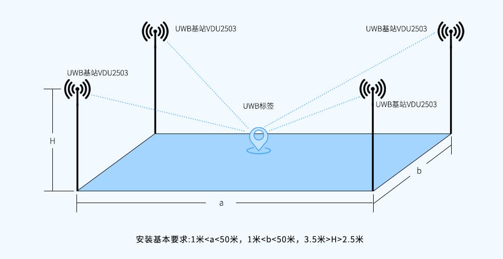 UWB基站VDU2503安装部署图.jpg